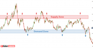 Supply Demand Forex